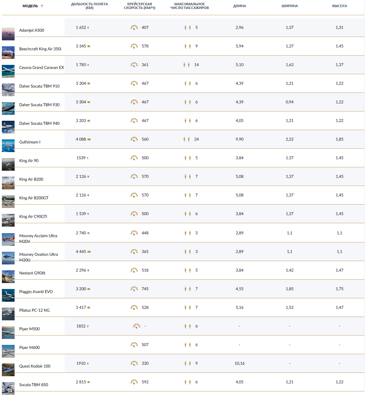 сравнение частных турбопропных самолетов
